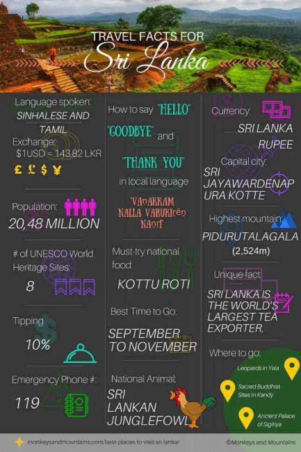 Travel information and travel tips for Sri Lanka